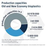 Production capacities Old and New Economy bioplastics, Quelle: IfBB