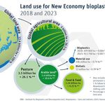 Land use for New Economy bioplastics 2018 and 2023, Quelle: IfBB
